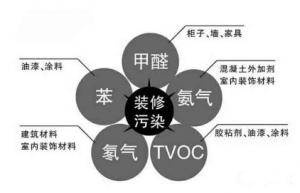 北京怎么选择到好的除甲醛公司